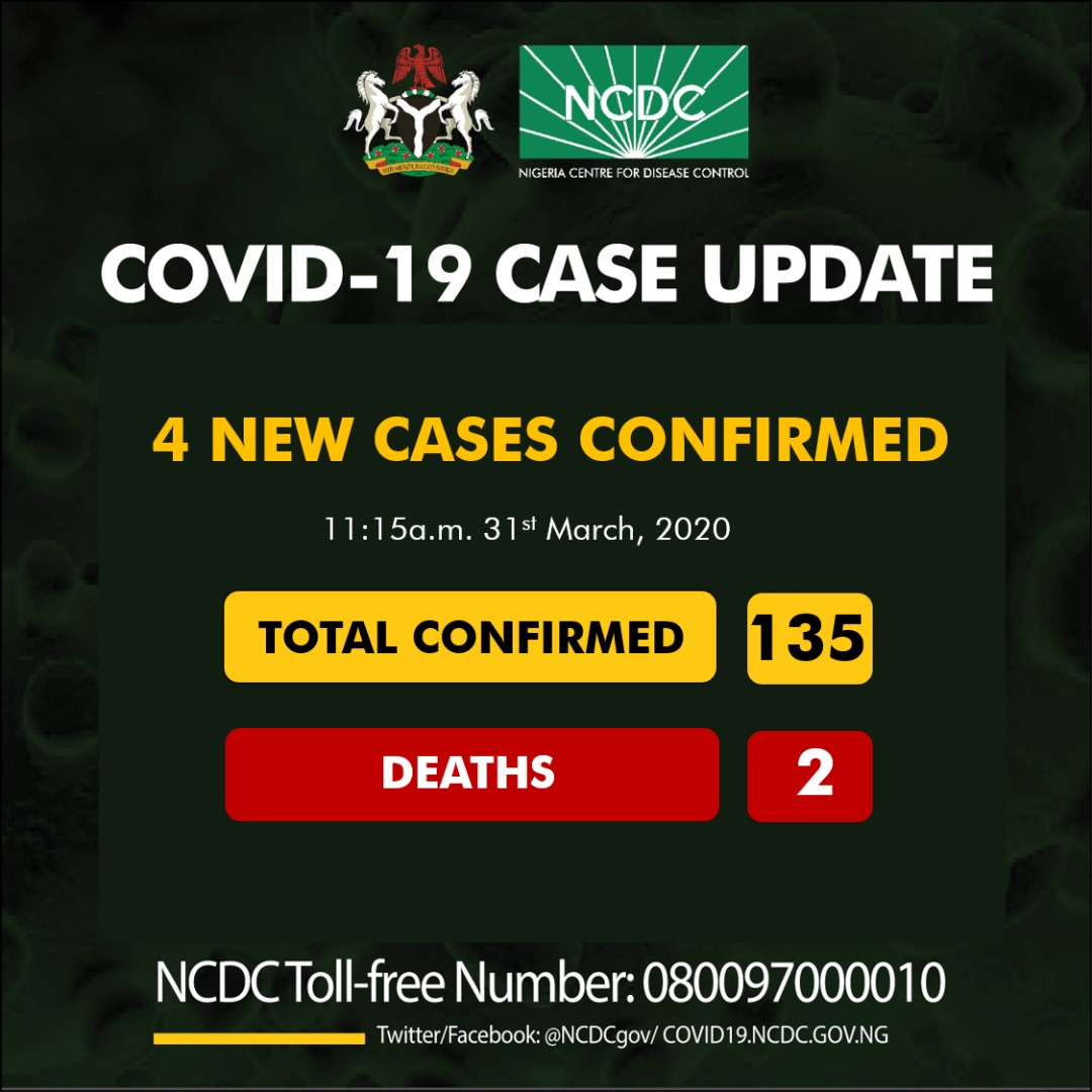 Four new cases of Coronavirus recorded as toll hits 135