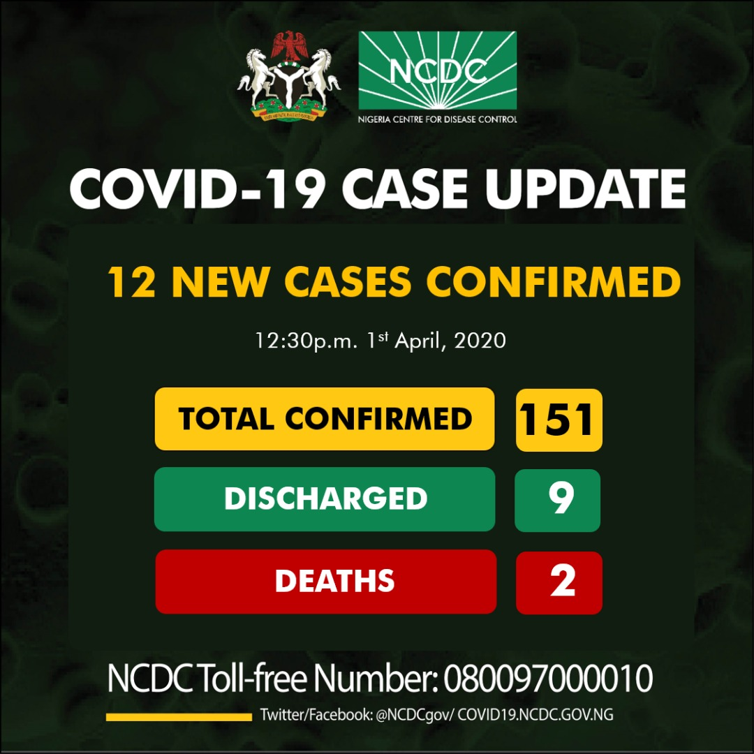 BREAKING: Nigeria records 9 new cases of Coronavirus as toll hits 151
