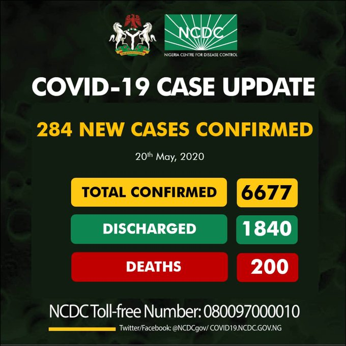 Curve takes new high as Coronavirus cases hit 6677