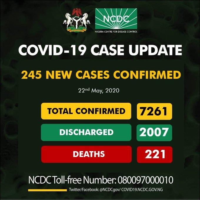 Nigeria records 245 new Coronavirus as toll hits 7,261