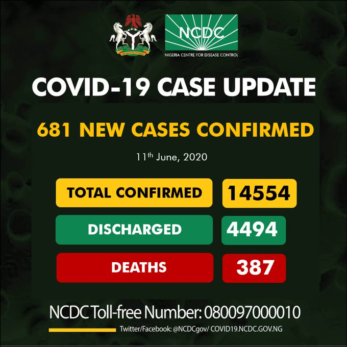 Nigeria exceeds 14,000 COVID-19 cases with 681 new cases topnaija.ng